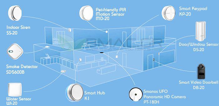 Smanos K2 Smart Home DIY Kit Wireless WiFi and Z-Wave Plus